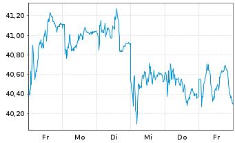 Chart Aalberts Industries N.V. - 1 Woche