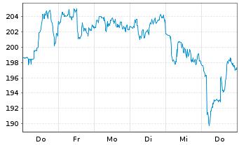 Chart NXP Semiconductors NV - 1 Woche