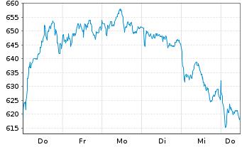 Chart ASML Holding N.V. - 1 Woche