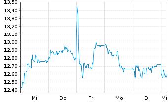 Chart Brunel International N.V. - 1 Woche