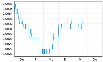 Chart Steinhoff Internatl Hldgs N.V. - 1 Woche