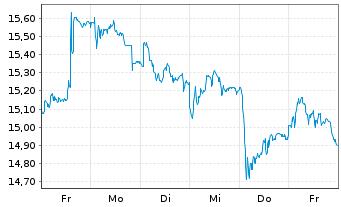 Chart ABN AMRO Group N.V. - 1 Woche