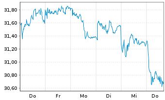 Chart Ahold Delhaize N.V., Konkinkl. - 1 Woche