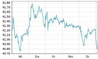Chart ASR Nederland N.V. - 1 Woche