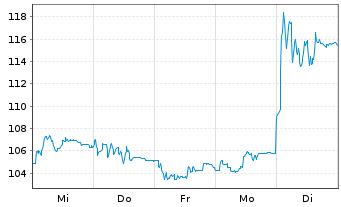 Chart Shop Apotheke Europe N.V. - 1 Woche