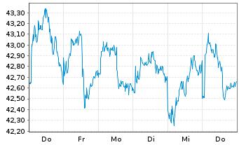 Chart Qiagen N.V. - 1 Woche