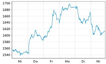 Chart Adyen N.V. - 1 Woche