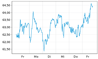 Chart Akzo Nobel N.V. - 1 Woche