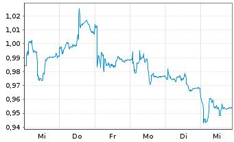 Chart Akastor ASA - 1 Woche