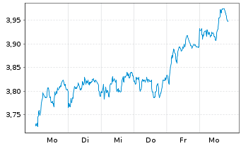 Chart Navigator Company S.A., The - 1 Woche