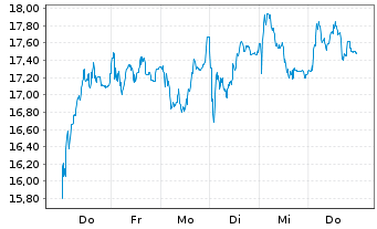 Chart PowerCell Sweden AB (publ) - 1 Week