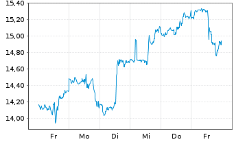 Chart Flextronics International Ltd. - 1 Woche