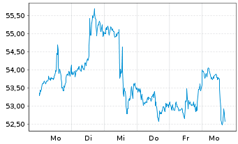 Chart AAON Inc. - 1 Woche