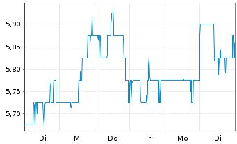 Chart ADT Inc. - 1 Woche