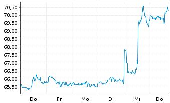 Chart Aflac Inc. - 1 Woche