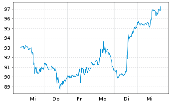 Chart Agco Corp.  - 1 Woche