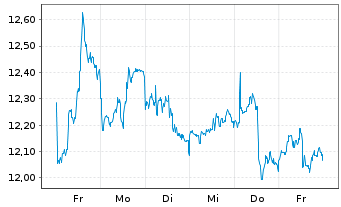 Chart AGNC Investment Corp. - 1 Woche