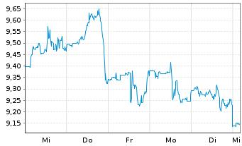 Chart AGNC Investment Corp. - 1 Woche