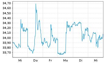 Chart ALPS ETF T.-C.&St.Gl.R.Maj.ETF - 1 Woche