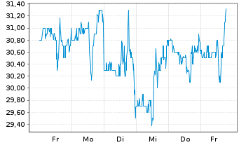 Chart ANI Pharmaceuticals Inc. - 1 Woche