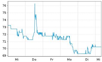 Chart ASGN Inc. - 1 Woche
