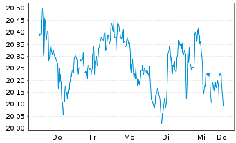 Chart AT & T Inc. - 1 Woche