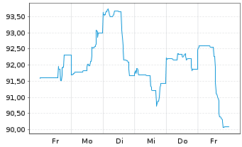 Chart AT & T Inc. DL-Notes 2013(13/45) - 1 Woche