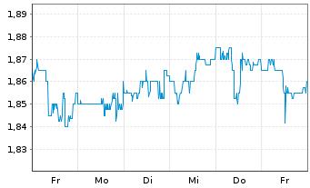 Chart ARCA biopharma Inc. - 1 Woche