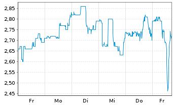 Chart AXT Inc. - 1 Woche