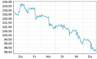 Chart Abbott Laboratories - 1 Woche