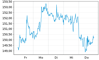 Chart AbbVie Inc. - 1 Woche