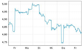 Chart Aberdeen Chile Fund Inc. - 1 Woche