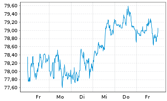 Chart Activision Blizzard Inc. - 1 Woche
