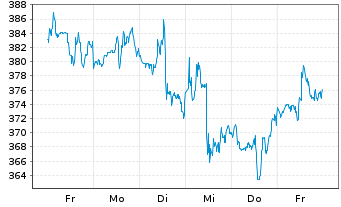 Chart Adobe Systems Inc. - 1 Woche