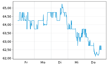 Chart Aecom Technology Corp.[Del.] - 1 Woche