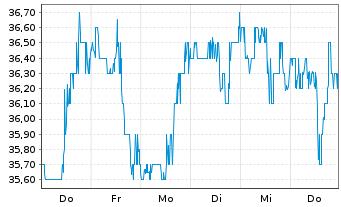 Chart Advansix Inc. - 1 Woche