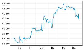 Chart Aerojet Rocketdyne Hldgs Inc. - 1 Woche