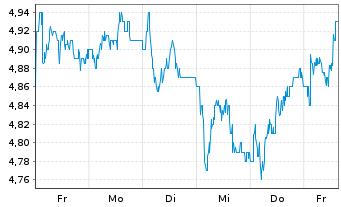 Chart AEGON N.V. New York Shares EO 0,12 - 1 Woche