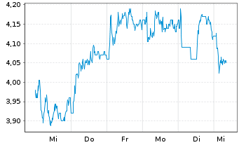 Chart AEGON N.V. New York Shares EO 0,12 - 1 Woche