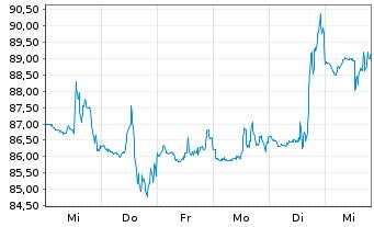 Chart AeroVironment Inc. - 1 Woche