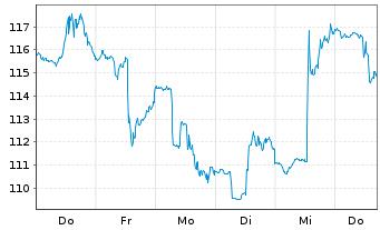 Chart Agilent Technologies Inc. - 1 Woche