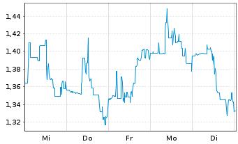 Chart Agenus Inc. - 1 Woche