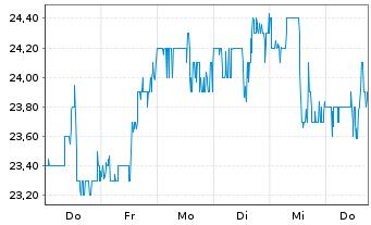 Chart Agios Pharmaceuticals Inc. - 1 Woche