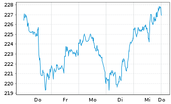 Chart Air Products & Chemicals Inc. - 1 Woche