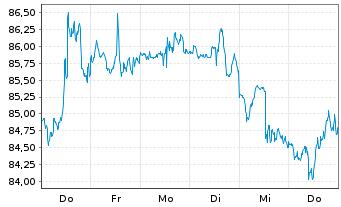 Chart Akamai Technologies Inc. - 1 Woche
