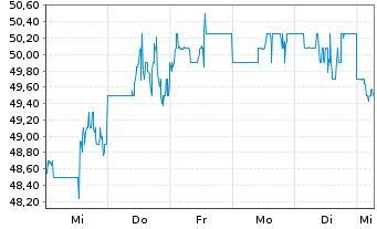 Chart Alarm.com Holdings Inc. - 1 Woche