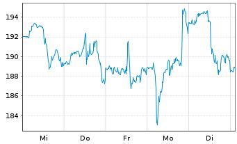Chart Albemarle Corp. - 1 Woche