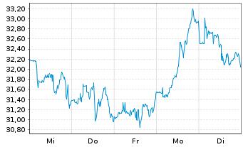 Chart Alcoa Upstream Corp. - 1 Woche
