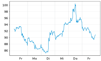 Chart Alibaba Group Holding Ltd. sp.ADRs - 1 Woche