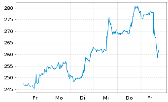 Chart Align Technology Inc. - 1 Woche